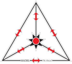 Machil